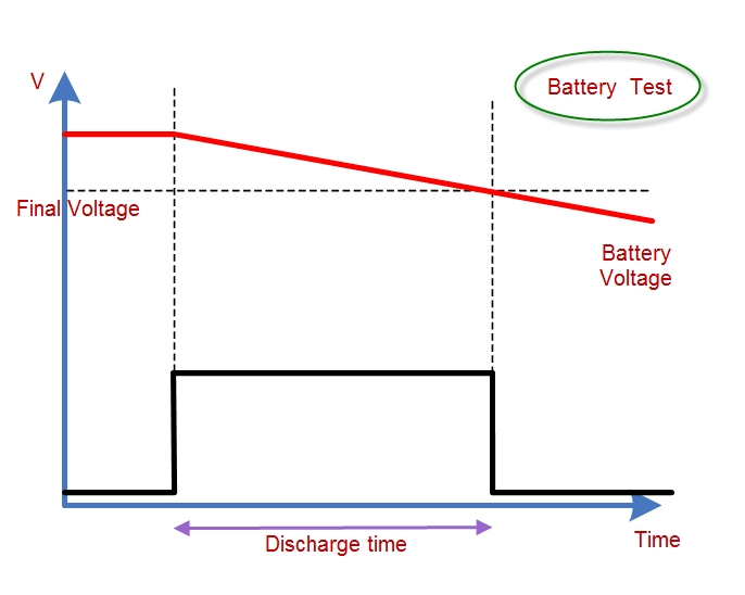 Battery discharge function