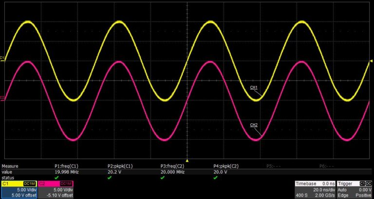 Capacity of outputting large signal at high frequency. Dual-channel, 20 Vpp amplitude can be guaranteed even @20 MHz.