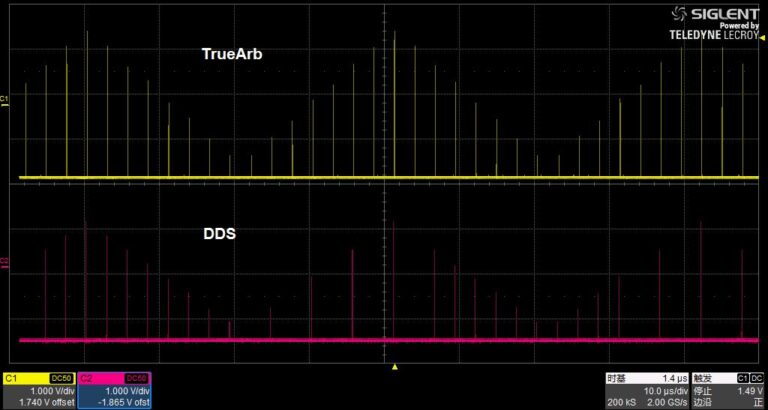 Innovative TrueArb Technology
