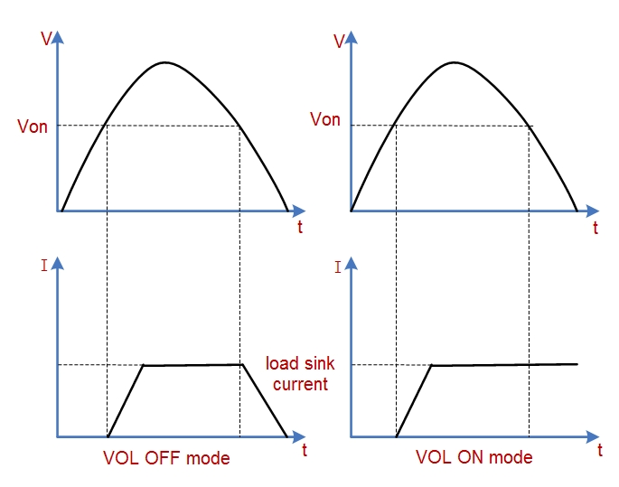Voltage threshold function