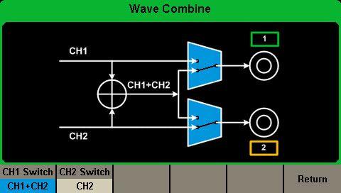 Waveform Combining